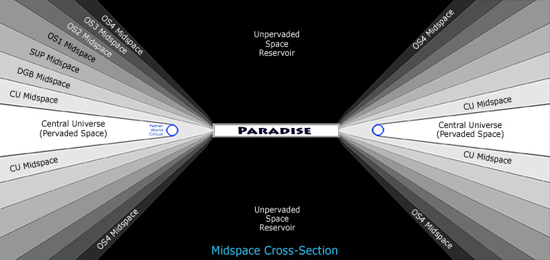 Midspace near Paradise